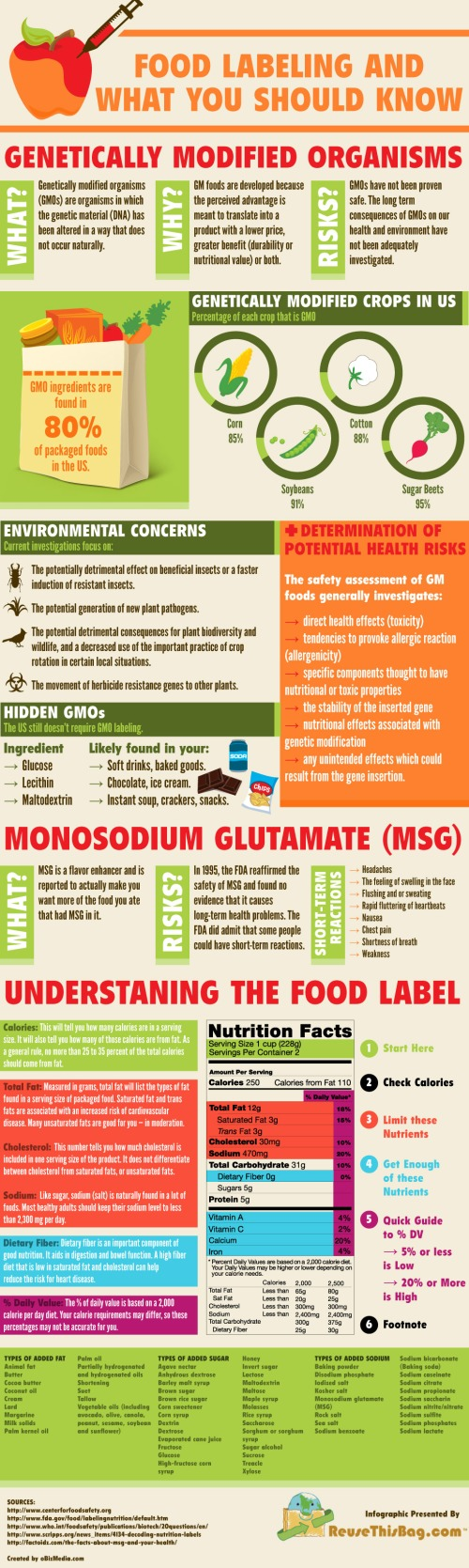 Food Labeling Infographic