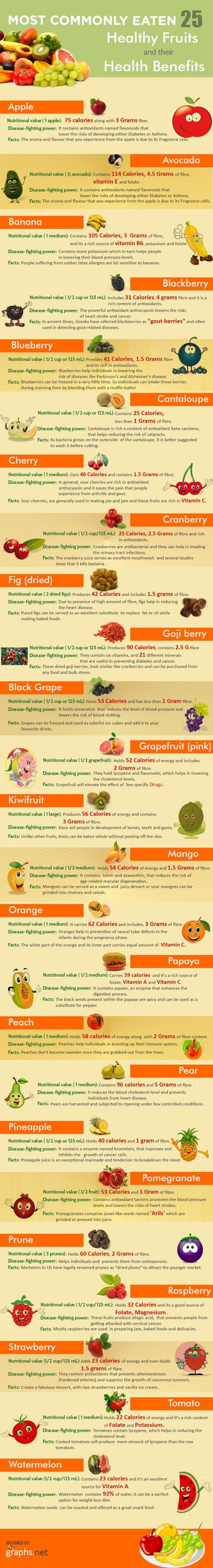 Healthy Fruits & Their Benefits