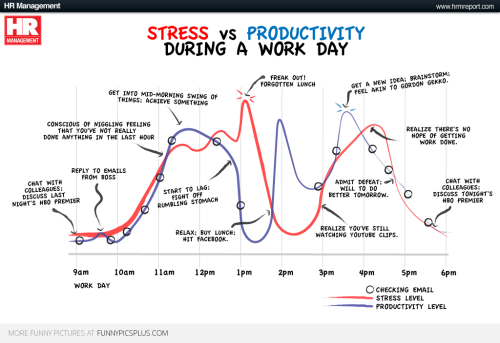 Stress vs productivity during a work day
