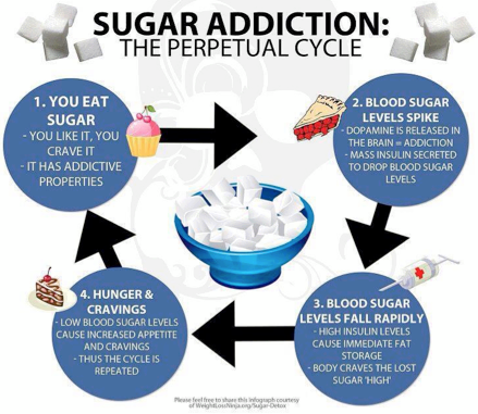 Sugar addiction - the perpetual cycle